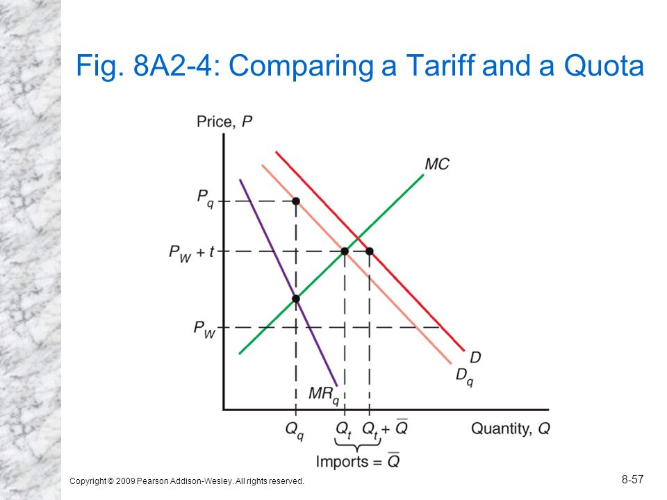 Fig. 8A2-4: Comparing a Tariff and a Quota