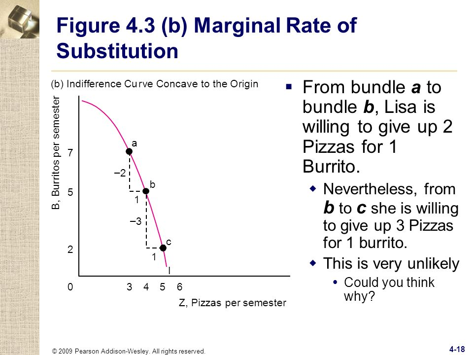 Figure 4.3 (b) Marginal Rate of Substitution