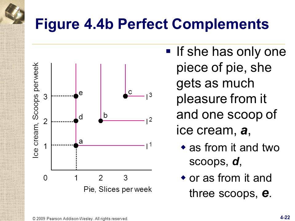 Figure 4.4b Perfect Complements