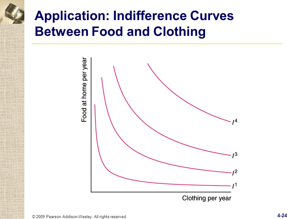 Application: Indifference Curves Between Food and Clothing