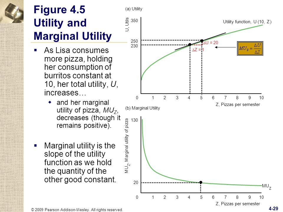 Figure 4.5 Utility and Marginal Utility