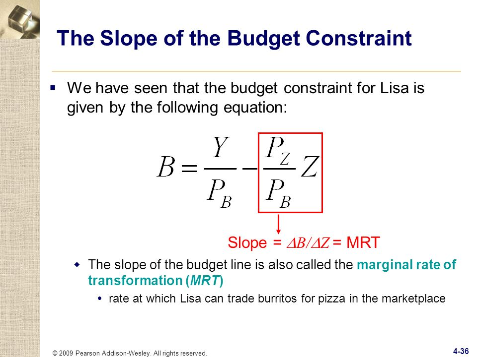 The Slope of the Budget Constraint