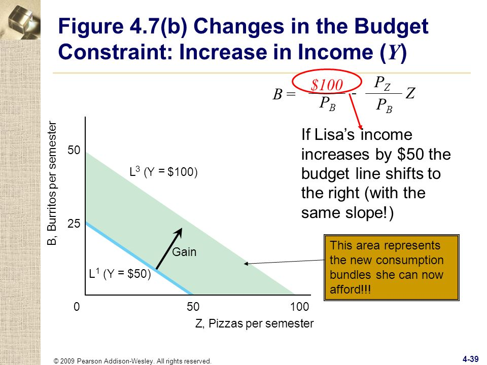 Figure 4.7(b) Changes in the Budget Constraint: Increase in Income (Y)