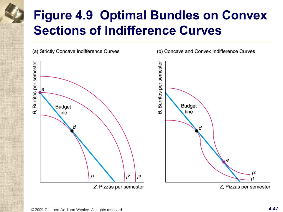 Figure 4.9 Optimal Bundles on Convex Sections of Indifference Curves