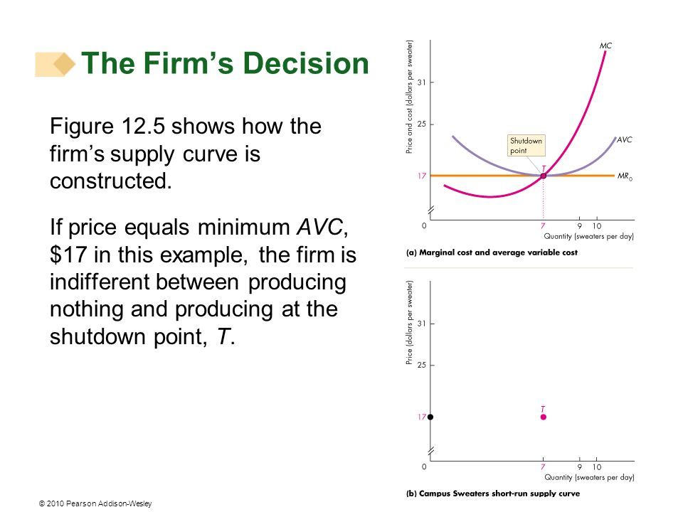 The Firm's Decision Figure 12.5 shows how the firm's supply curve is constructed.