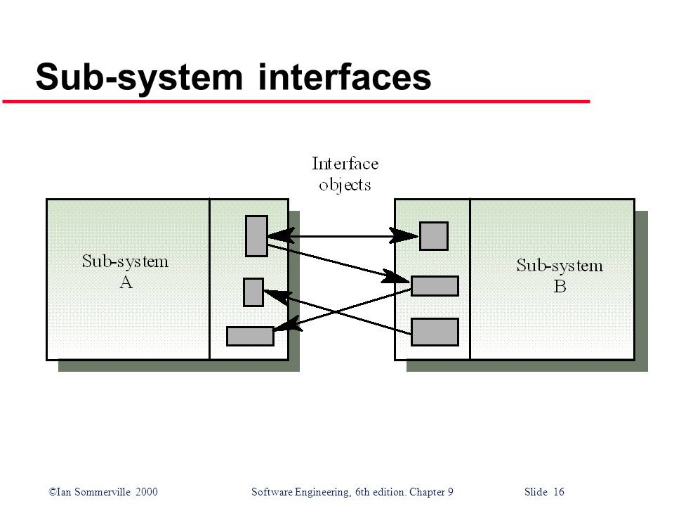 Sub-system interfaces