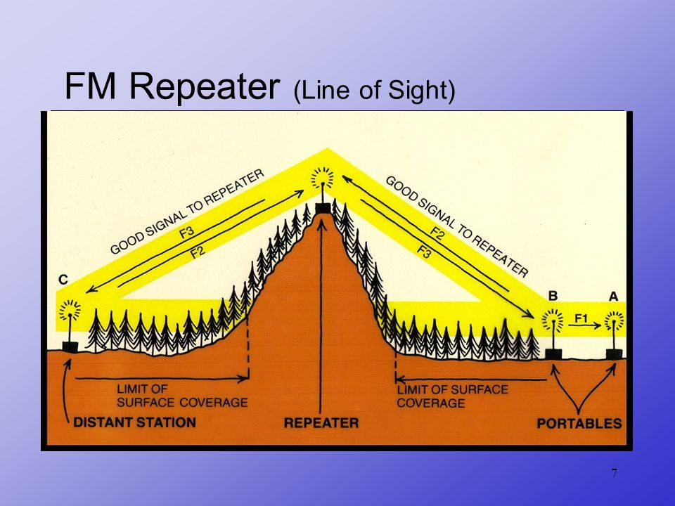 FM Repeater (Line of Sight)