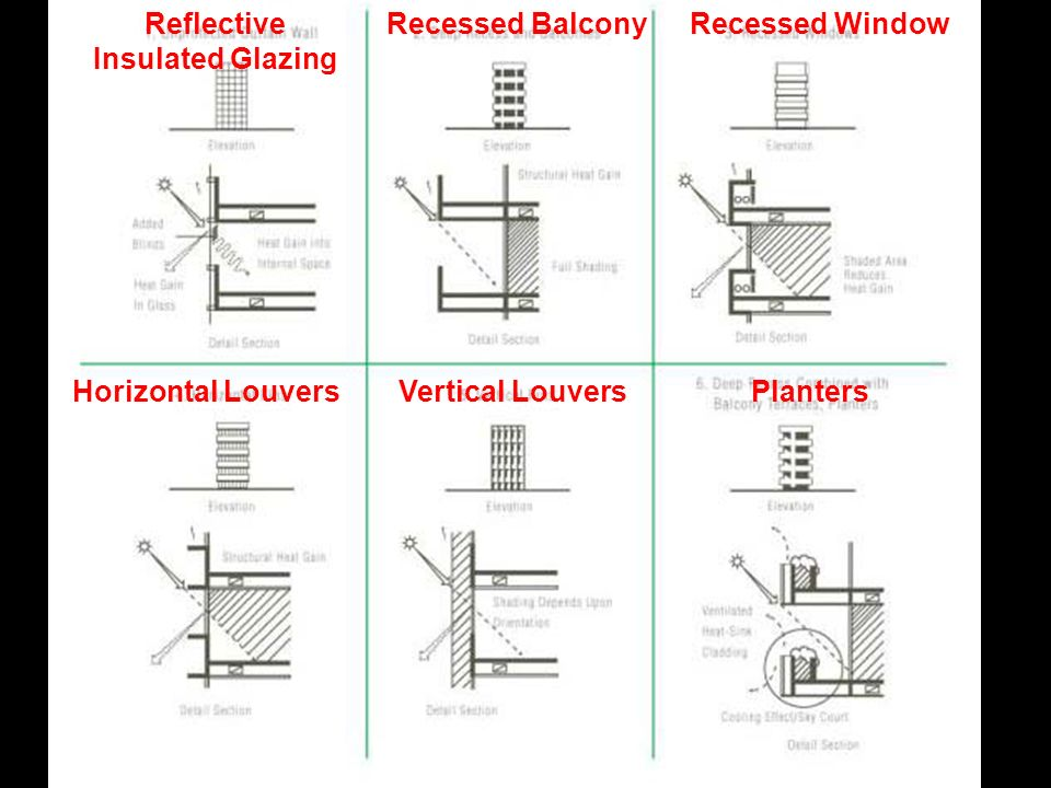 Reflective Insulated Glazing