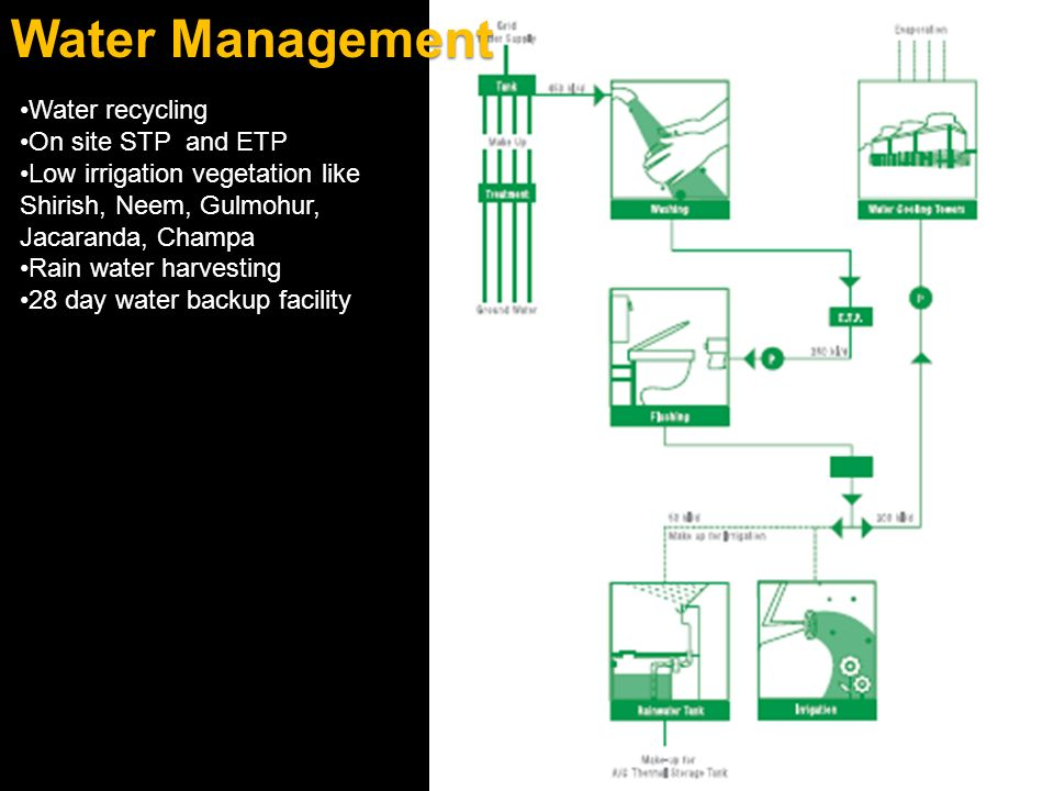 Water Management Water recycling On site STP and ETP