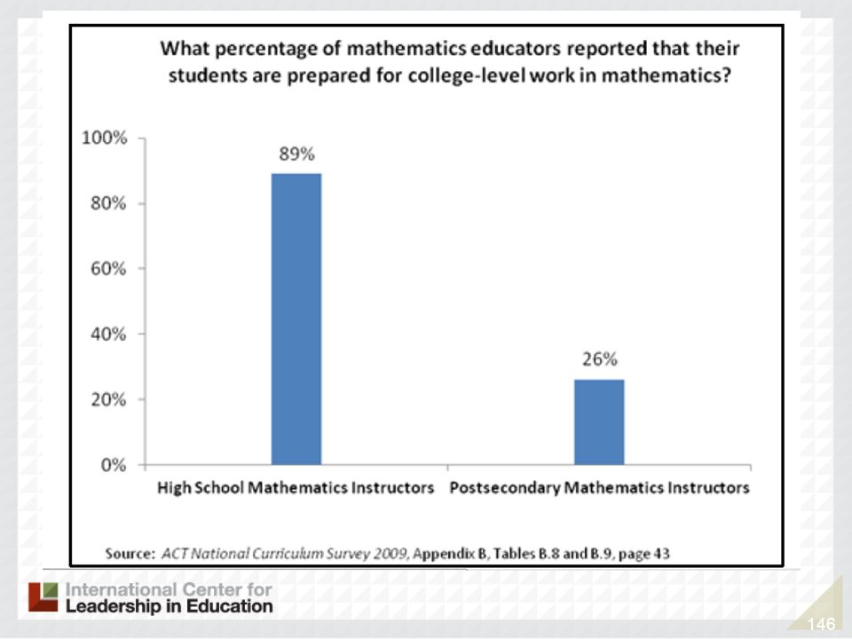 We see that there is a disconnect between how prepared high school math educators believe their students are for college mathematics and how prepared post secondary math instructors feel the students are.