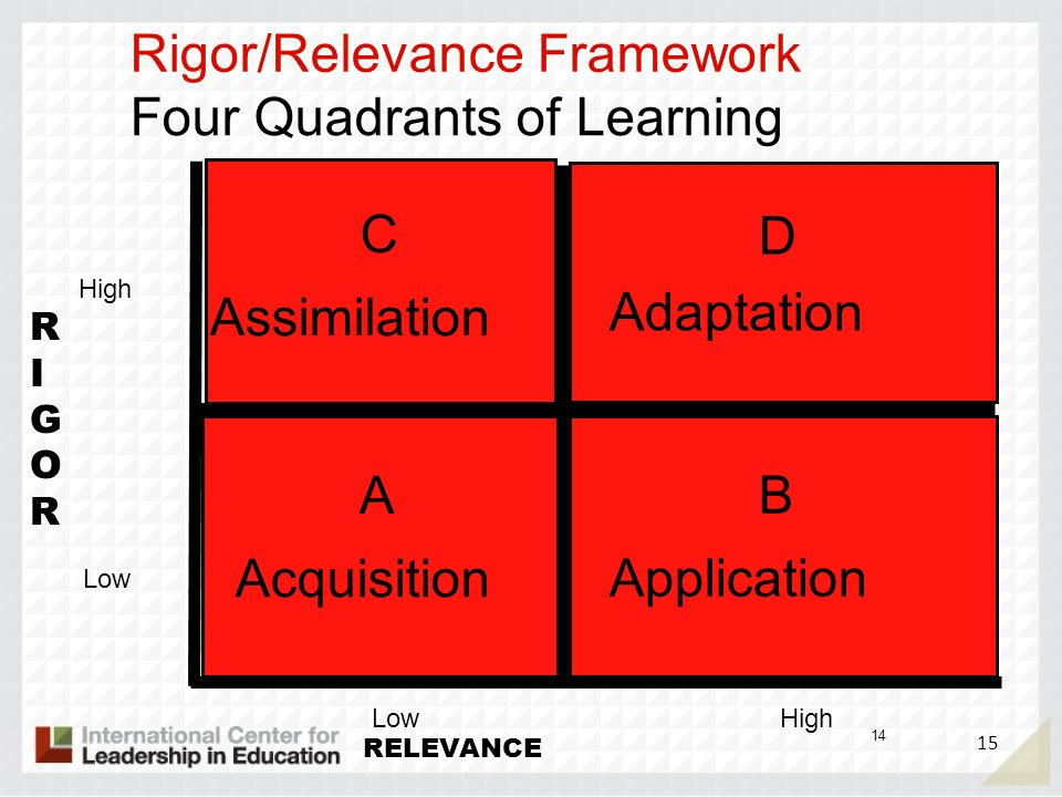 D C A B Rigor/Relevance Framework Four Quadrants of Learning