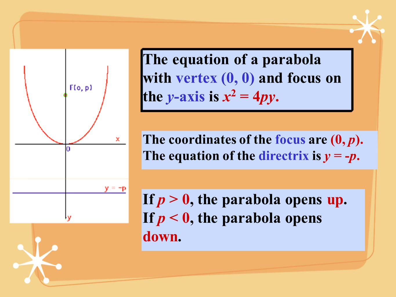 If p > 0, the parabola opens up.