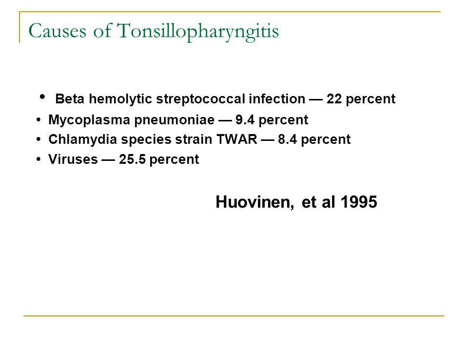 Causes of Tonsillopharyngitis
