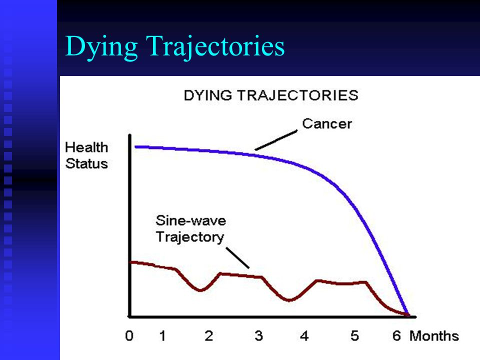 Dying Trajectories