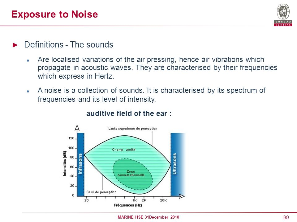 Exposure to Noise Definitions - The sounds