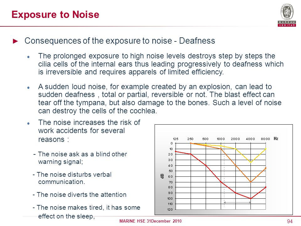 Exposure to Noise Consequences of the exposure to noise - Deafness