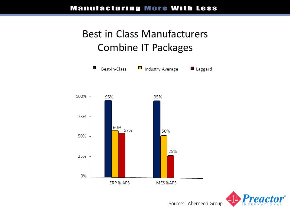 Best in Class Manufacturers Combine IT Packages