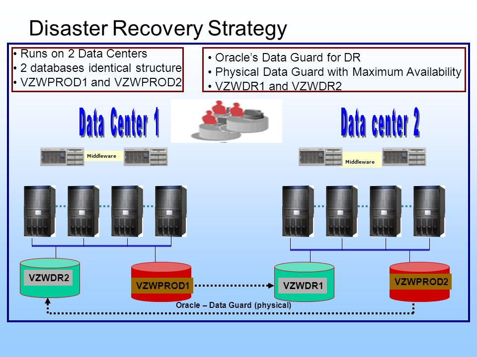 Disaster Recovery Strategy