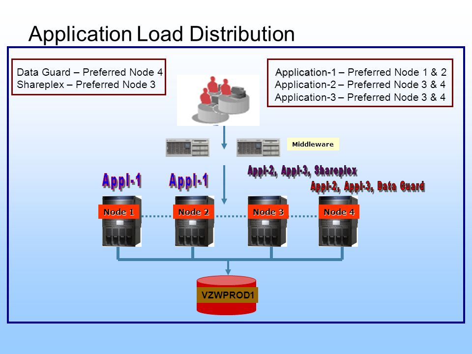 Application Load Distribution