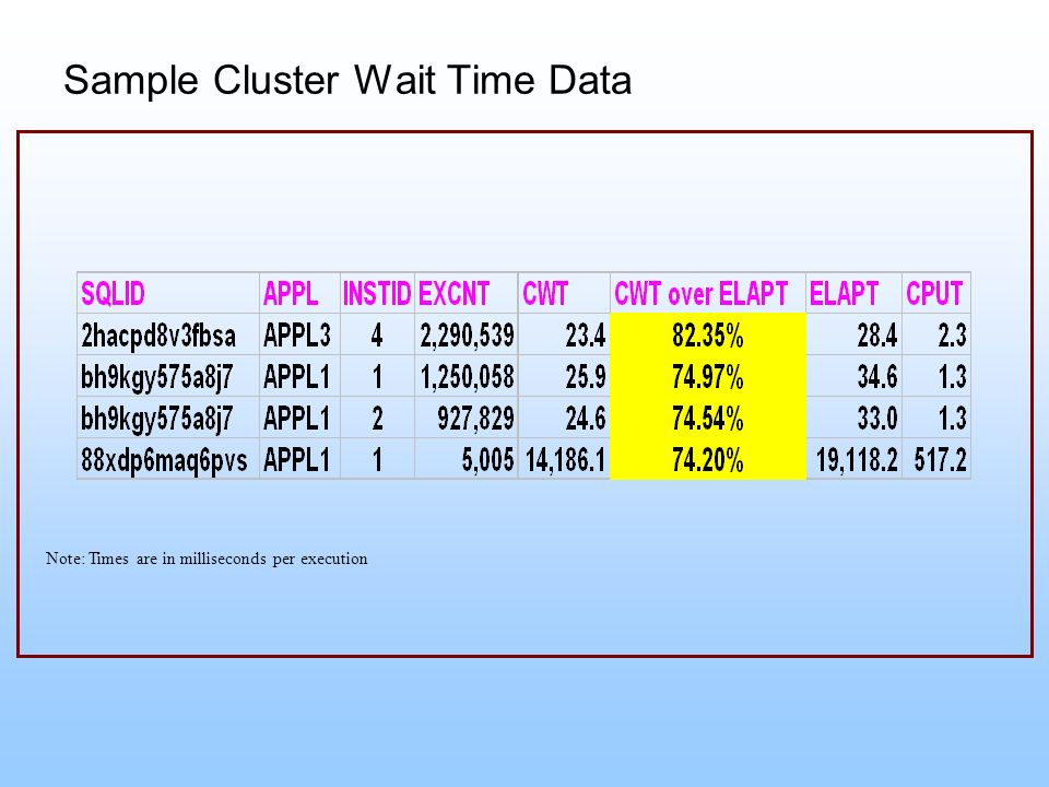 Sample Cluster Wait Time Data
