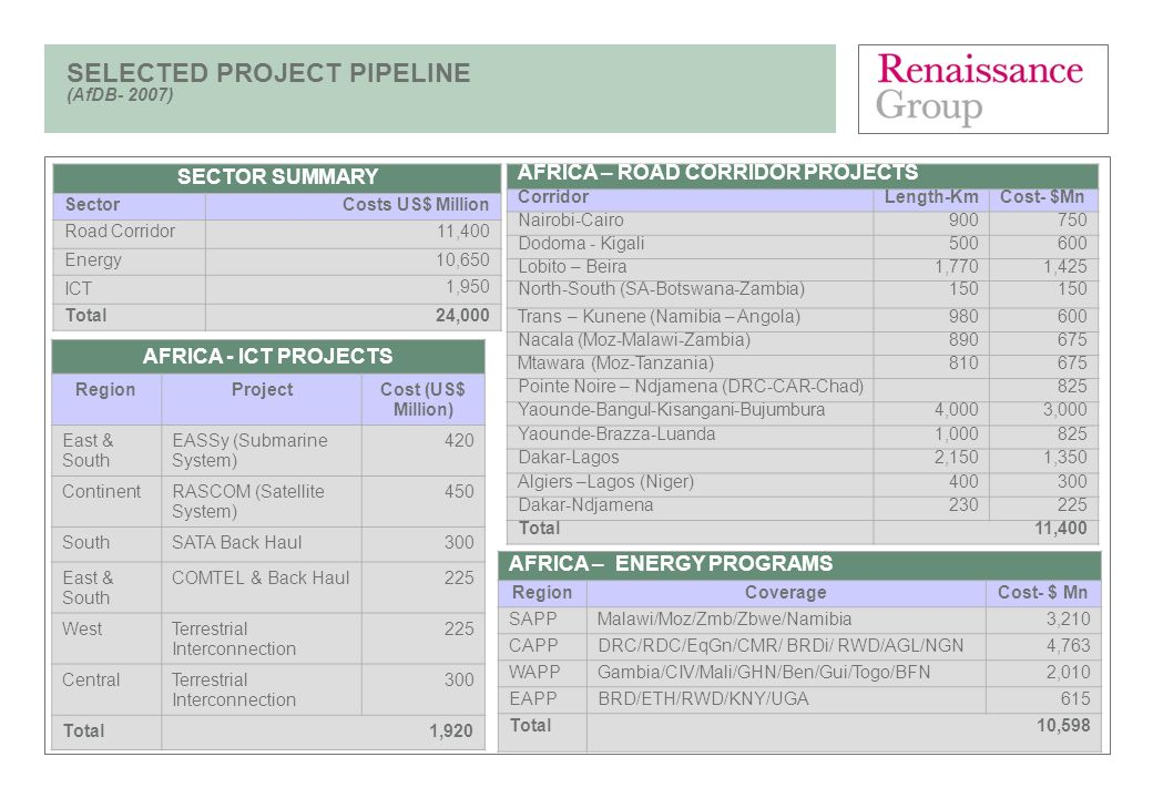 SELECTED PROJECT PIPELINE (AfDB- 2007)