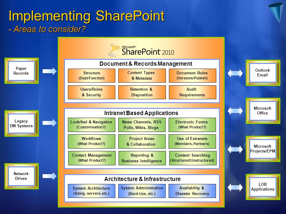 Implementing SharePoint