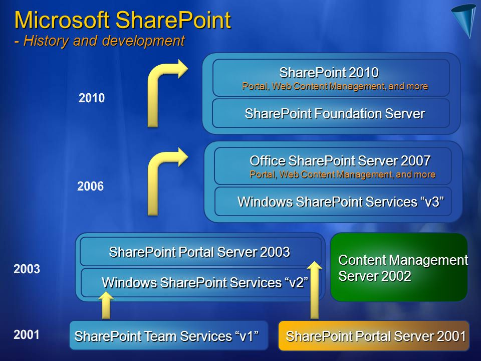 Microsoft SharePoint - History and development