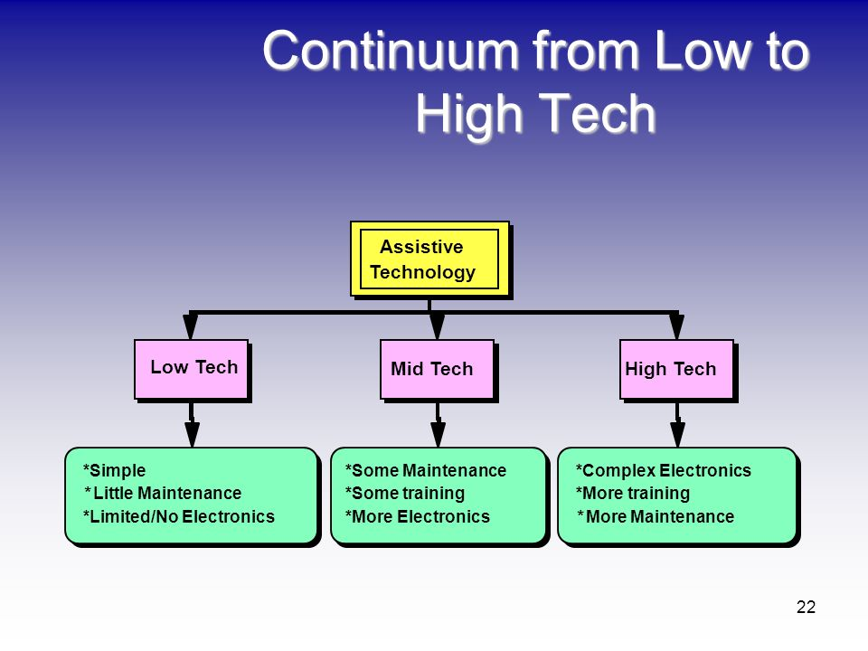 Continuum from Low to High Tech