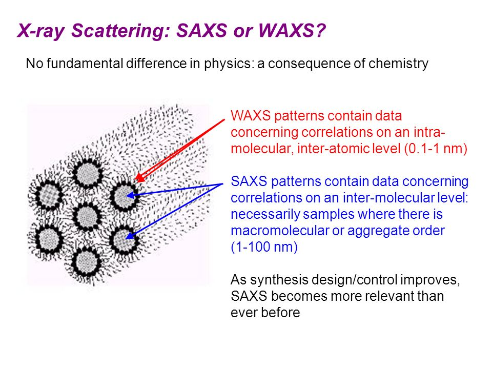 X-ray Scattering: SAXS or WAXS