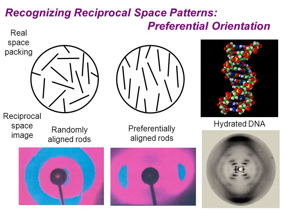 Recognizing Reciprocal Space Patterns: Preferential Orientation