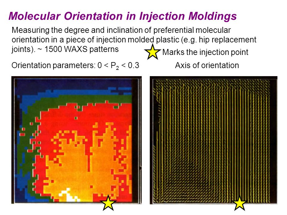 Molecular Orientation in Injection Moldings