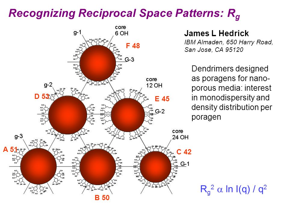 Recognizing Reciprocal Space Patterns: Rg