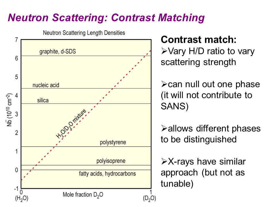 Neutron Scattering: Contrast Matching
