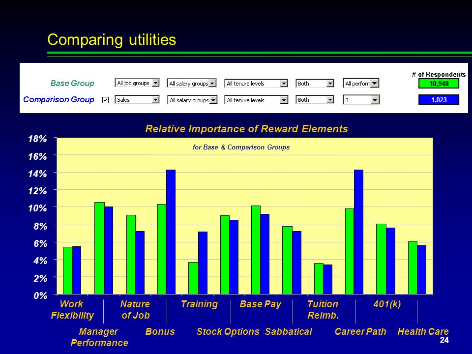 Comparing utilities Relative Importance of Reward Elements 0% 2% 4% 6%