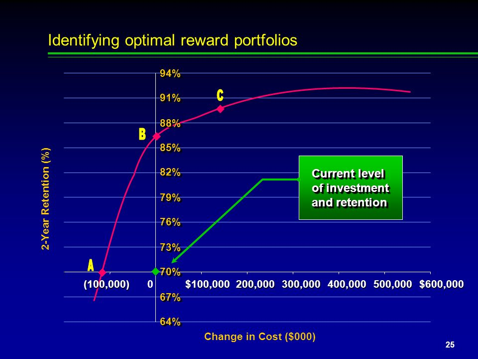 Identifying optimal reward portfolios