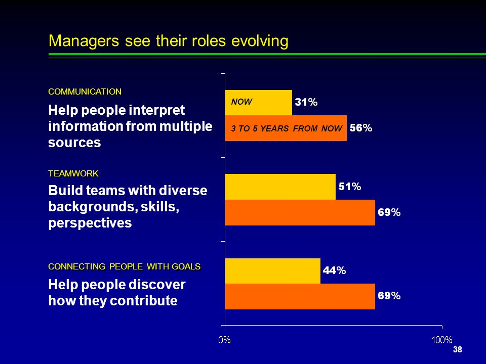 Managers see their roles evolving