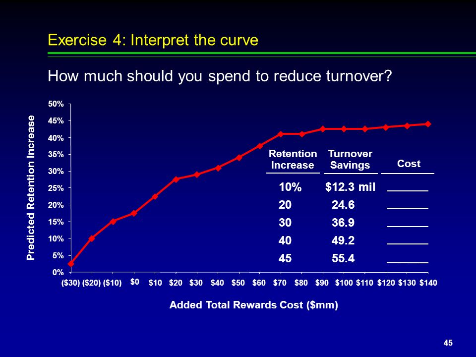 Exercise 4: Interpret the curve