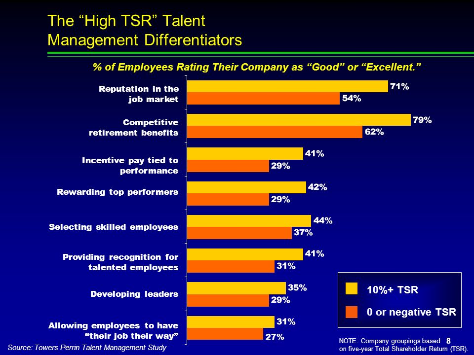 The High TSR Talent Management Differentiators