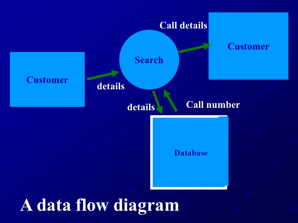 A data flow diagram Call details Customer Search Customer details