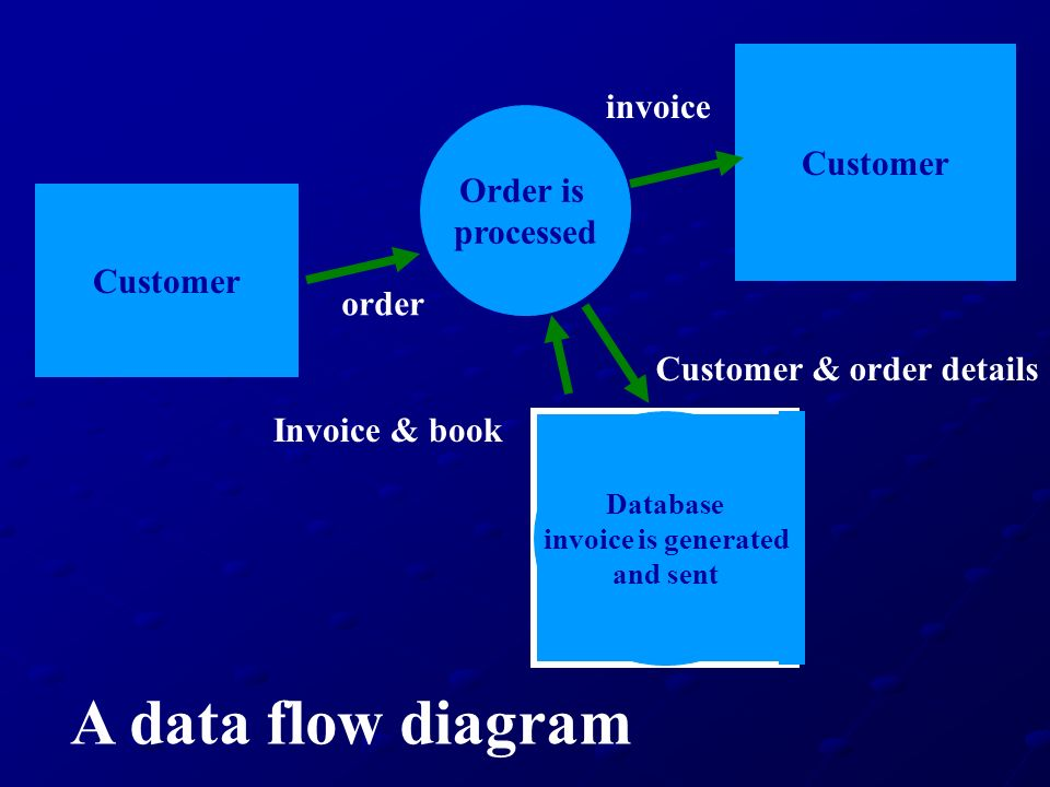 A data flow diagram invoice Customer Order is processed Customer order