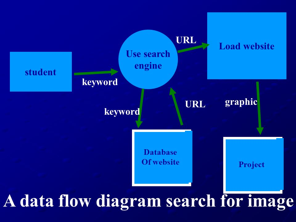 A data flow diagram search for image