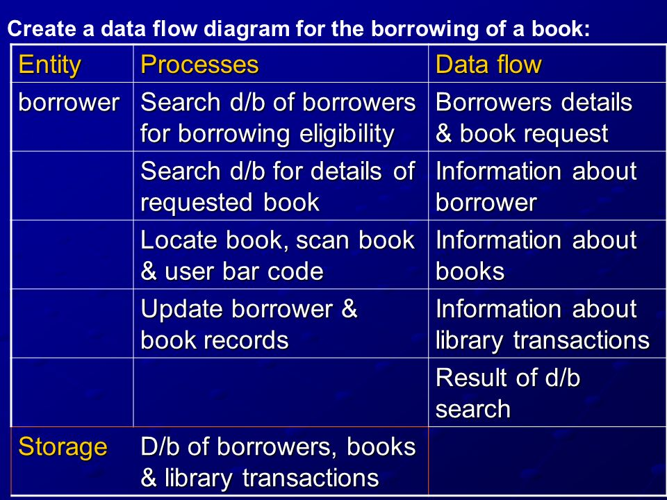 Search d/b of borrowers for borrowing eligibility