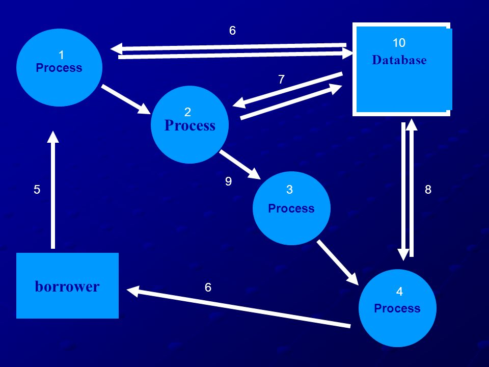 Process borrower Database 6 Process 10 1 7 2 9 Process 5 3 8 Process 6