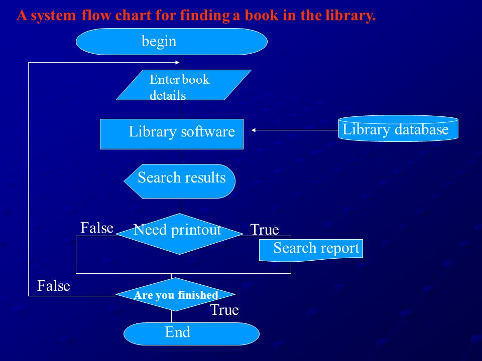 A system flow chart for finding a book in the library.
