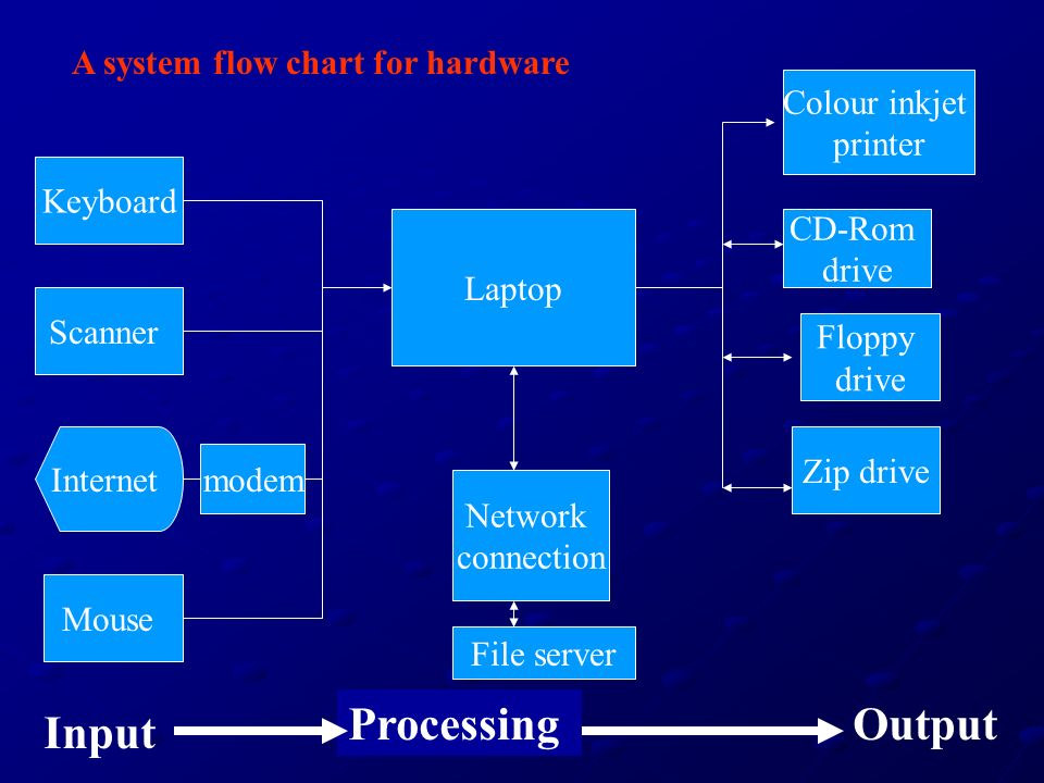 Processing Output Input A system flow chart for hardware Colour inkjet