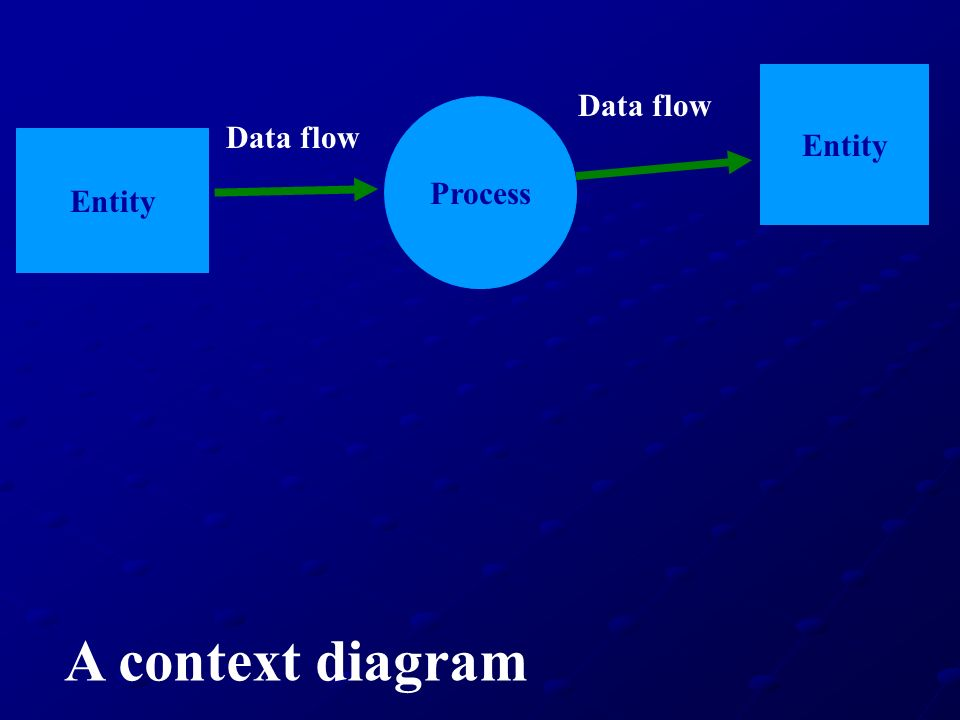 Entity Data flow Process Data flow Entity A context diagram