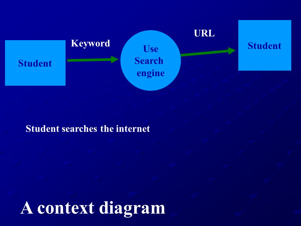 A context diagram URL Student Keyword Use Search Student engine