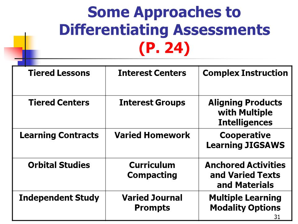 Some Approaches to Differentiating Assessments (P. 24)