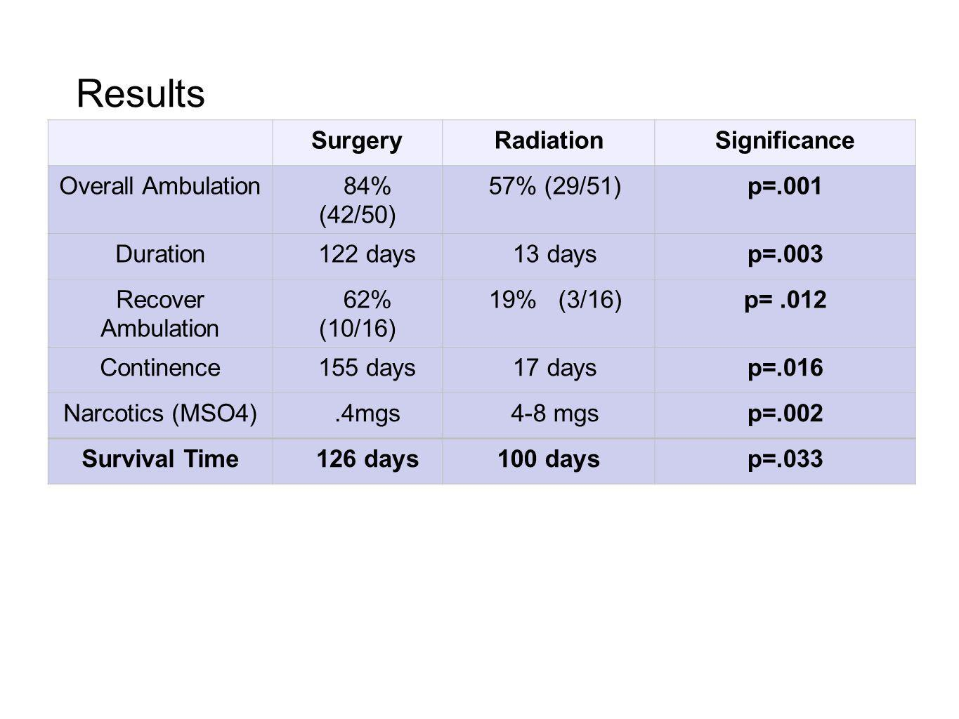 Results Surgery Radiation Significance Overall Ambulation 84% (42/50)
