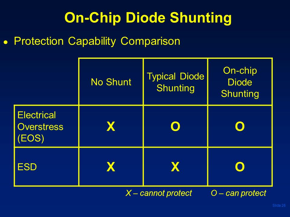 On-Chip Diode Shunting